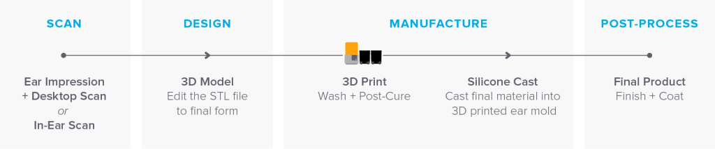 Stampa 3D in serie di parti custom. Auricolari personalizzati con la Form 2 Formlabs