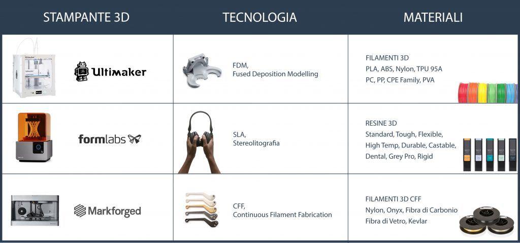 Manufat alla fiera Fornitore Offresi, Vendita stampanti 3D professionali
