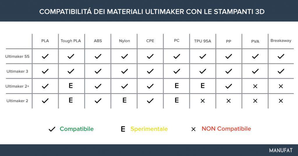 tabella-compatibilita-filamenti-stampanti