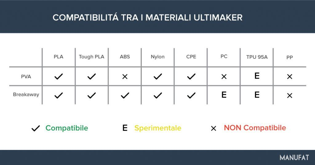 tabella-compatibilita-materiali-ultimaker