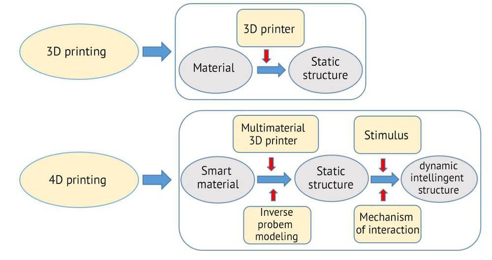 3d printing e 4d printing